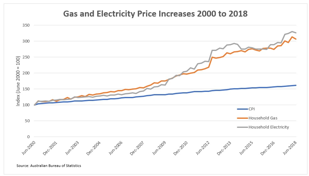 Are rising gas prices here to stay?